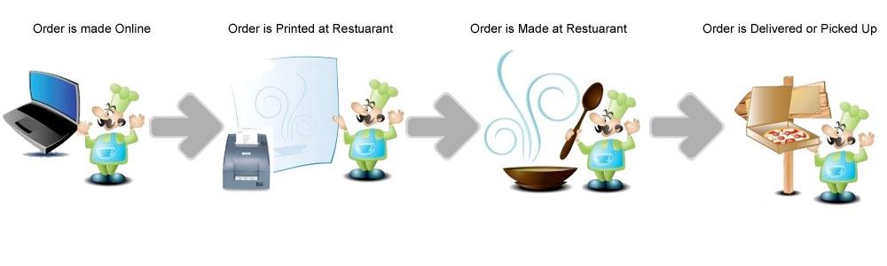 online food order system Free online ordering system for restaurants modern & easy food ordering software to start taking online orders from your website, facebook page & mobile app.
